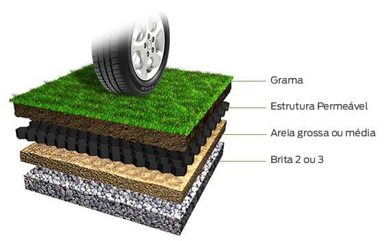 instalação estacionamento com grama