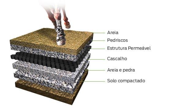 estrutura permeavel para esquitacao