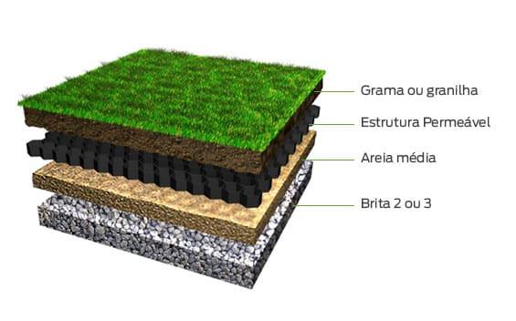 estrutura permeavel em paisagismo