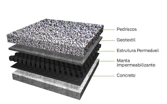 telhado verde com estrutura permeavel e pedriscos